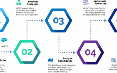 The 5 Steps of Process Mining
